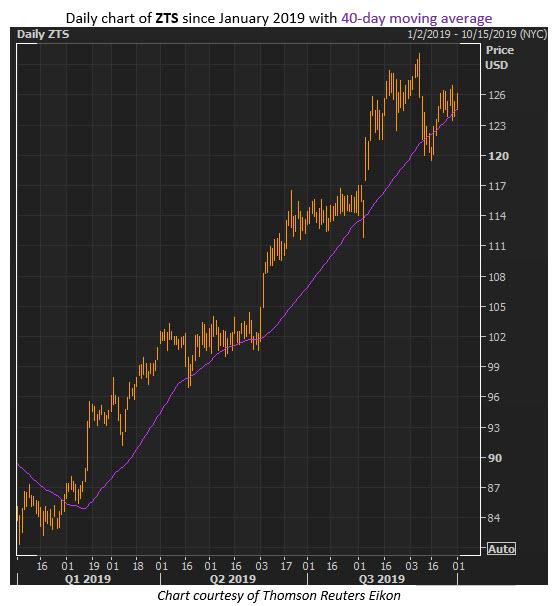 zts stock chart oct 1