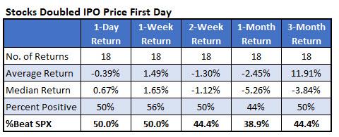 IotW 1 IPO doublers Day 1