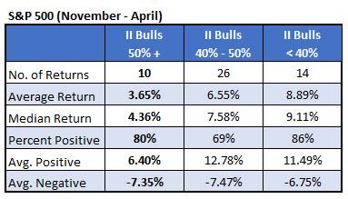 IotW 2 - gains based on II bulls