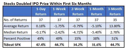 IotW 2 IPO doublers six months