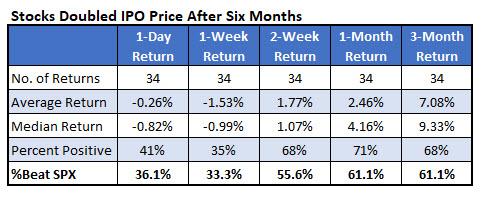 IotW 3 IPO doublers late