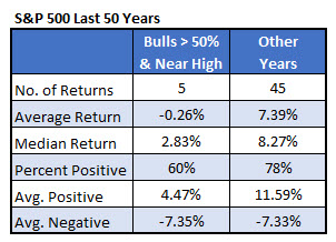 IotW 4 - SPX with II bulls and ATHs