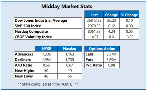 Midday Market Stats Oct 14