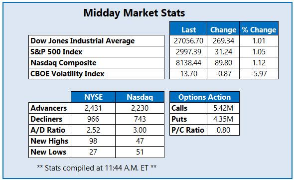 Midday Market Stats Oct 15