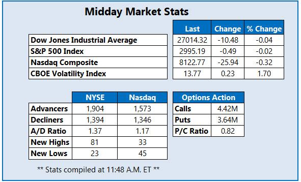 Midday Market Stats Oct 16