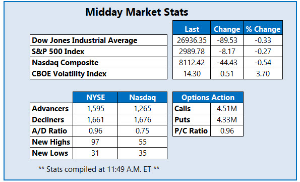 Midday Market Stats Oct 18