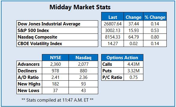Midday Market Stats Oct 21