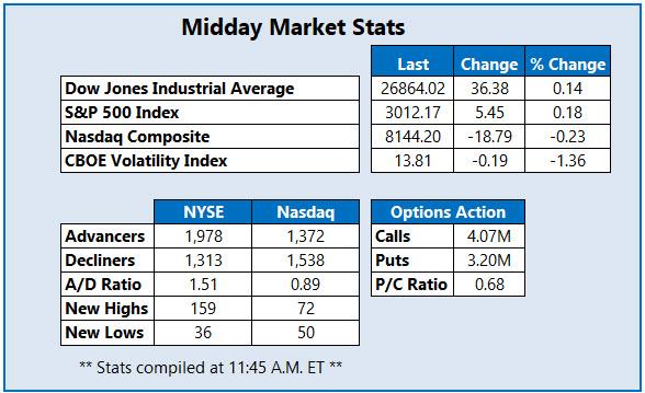 Midday Market Stats Oct 22