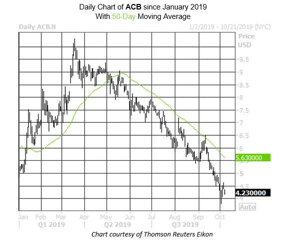 MMC Daily Chart ACB