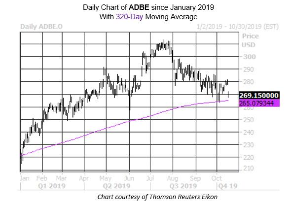 MMC Daily Chart ADBE