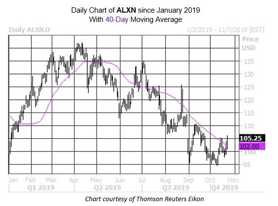 MMC Daily Chart ALXN