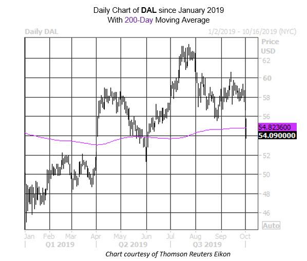 MMC Daily Chart DAL