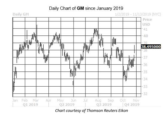 MMC Daily Chart GM