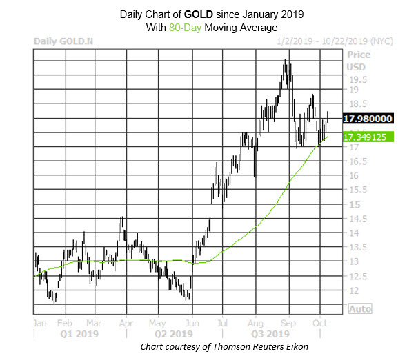 MMC Daily Chart GOLD