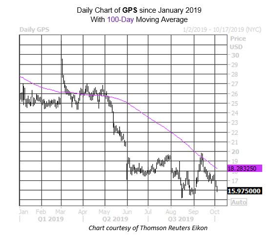 MMC Daily Chart GPS