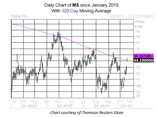 MMC Daily Chart MS