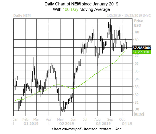 MMC Daily Chart NEM