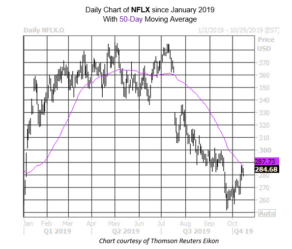 MMC Daily Chart NFLX