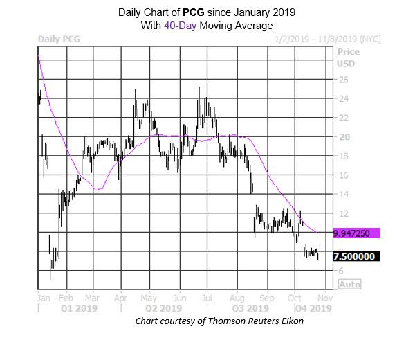 MMC Daily Chart PCG