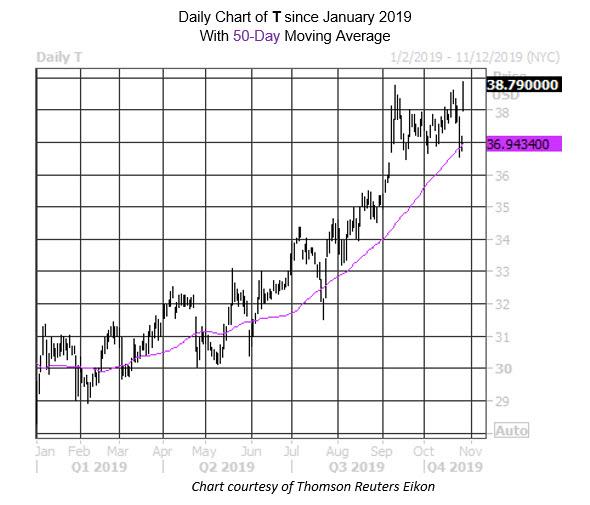 MMC Daily Chart T