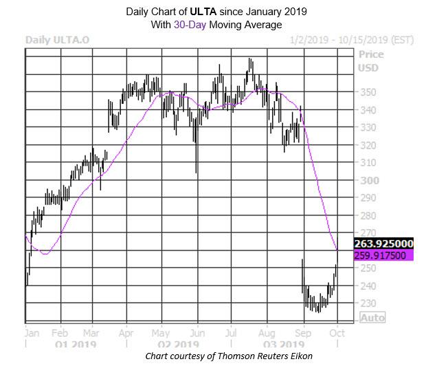 MMC Daily Chart ULTA