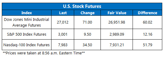 stock futures oct 17