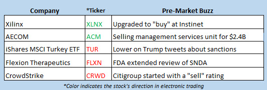 stock market news oct 14