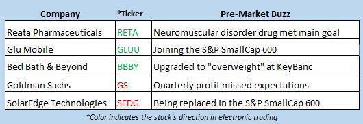 stock market news oct 15