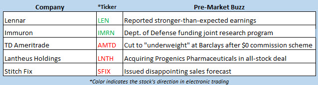 stock market news oct 2