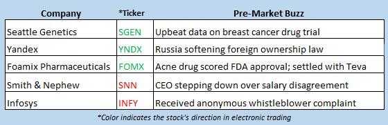stock market news oct 21