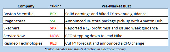 stock market news oct 23