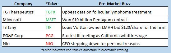 stock market news oct 28