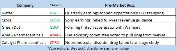 stock market news oct 30
