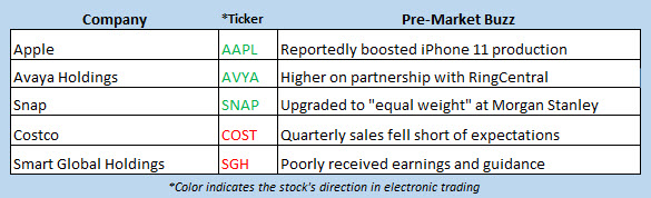 stock market news oct 4