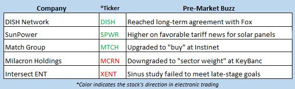 stock market news oct 7