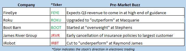 stock market news oct 9