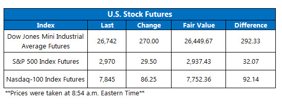 US stock futures oct 11