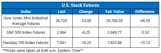 US stock futures oct 14