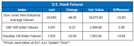 US stock futures oct 16