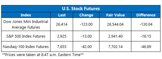 US stock futures oct 2