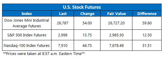 US stock futures oct 21