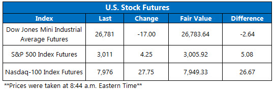 US stock futures oct 22