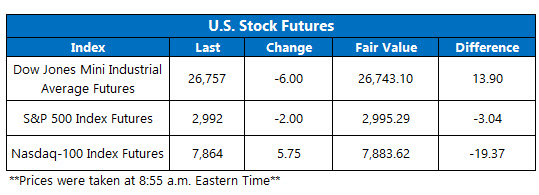 us stock futures oct 23