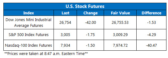 US stock futures oct 25