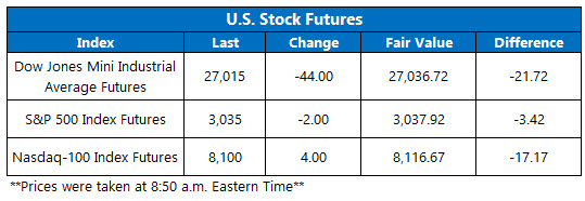 US stock futures oct 29