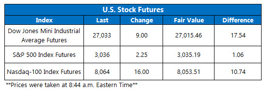 US stock futures oct 30