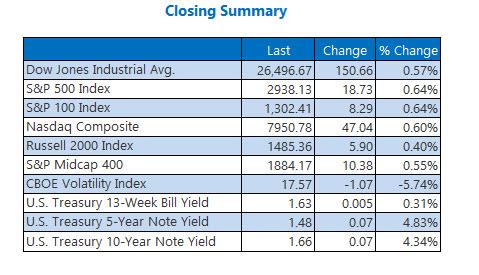 Closing Indexes Oct 10