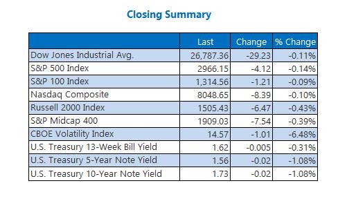 Closing Indexes Summary Oct 14