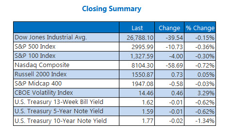 Closing Indexes Summary Oct 22