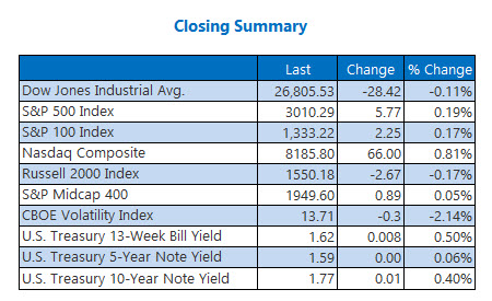 Closing Indexes Summary Oct 24